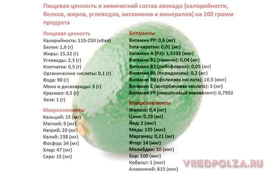 Авокадо богат витаминами, микро и макроэлементами
