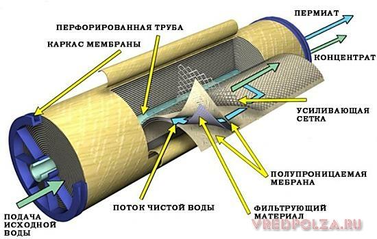 Строение мембранного фильтра обратного осмоса, он может достаточно быстро засоряться